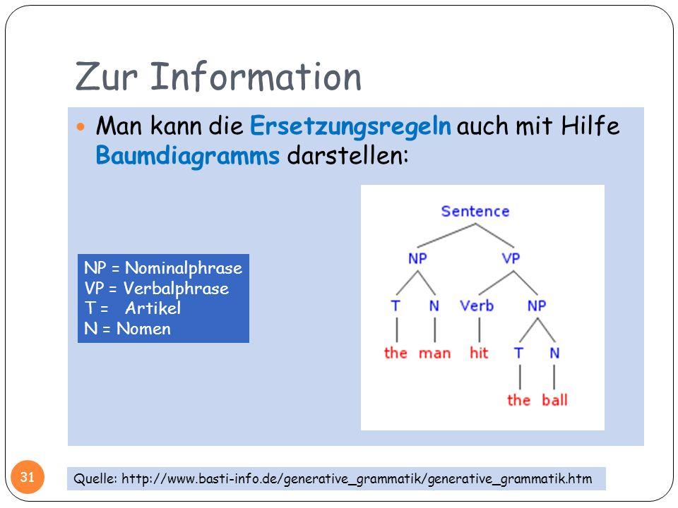 Zur Information 31 Man kann die Ersetzungsregeln auch mit Hilfe Baumdiagramms darstellen: Quelle: http://www.basti-info.de/generative_grammatik/genera