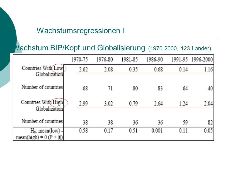 Wachstumsregressionen I Wachstum BIP/Kopf und Globalisierung (1970-2000, 123 Länder)