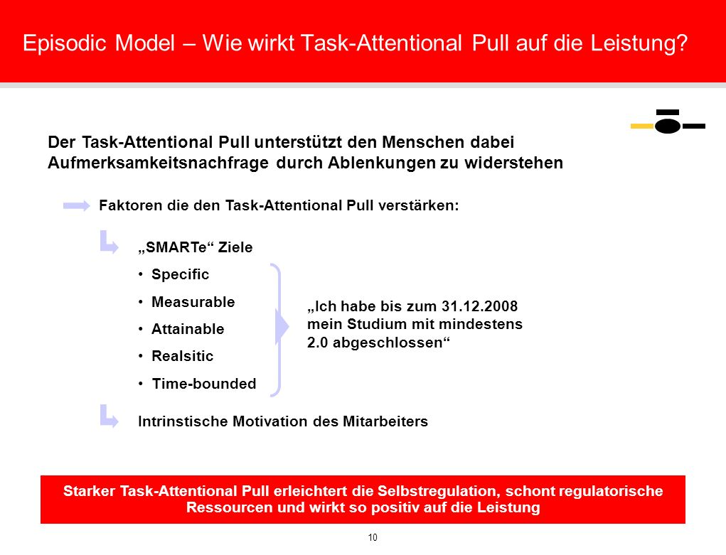 10 Episodic Model – Wie wirkt Task-Attentional Pull auf die Leistung? Der Task-Attentional Pull unterstützt den Menschen dabei Aufmerksamkeitsnachfrag