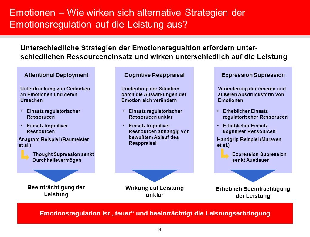 14 Emotionen – Wie wirken sich alternative Strategien der Emotionsregulation auf die Leistung aus? Unterschiedliche Strategien der Emotionsregualtion