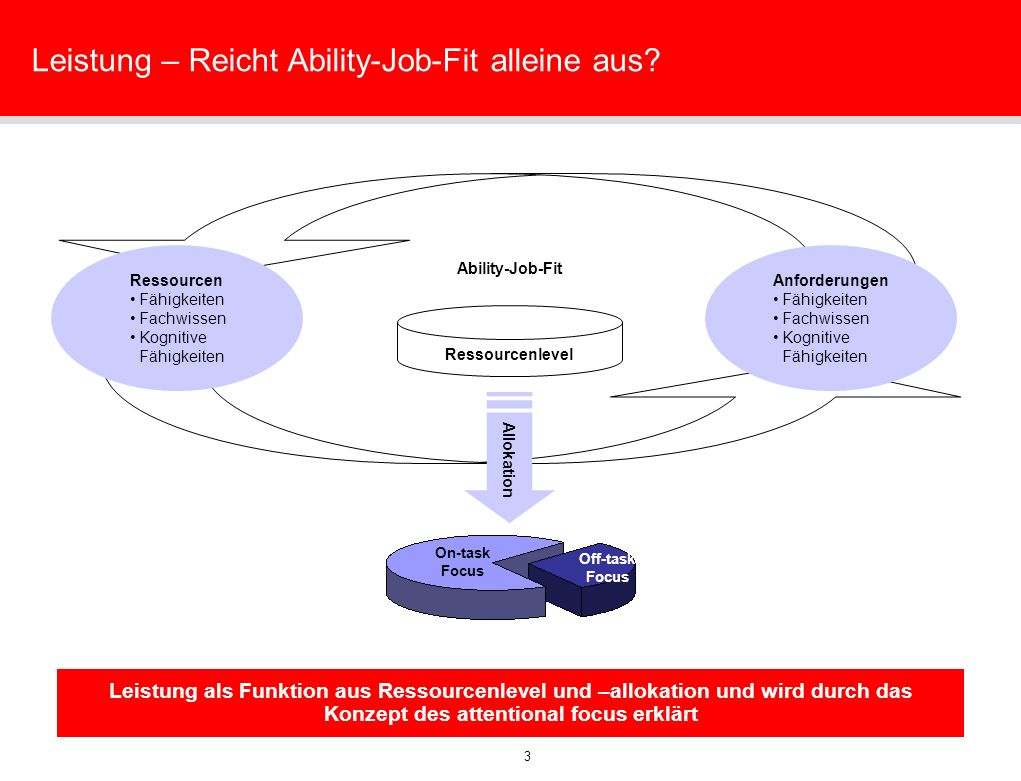 3 Leistung – Reicht Ability-Job-Fit alleine aus? On-task Focus Off-task Focus Leistung als Funktion aus Ressourcenlevel und –allokation und wird durch
