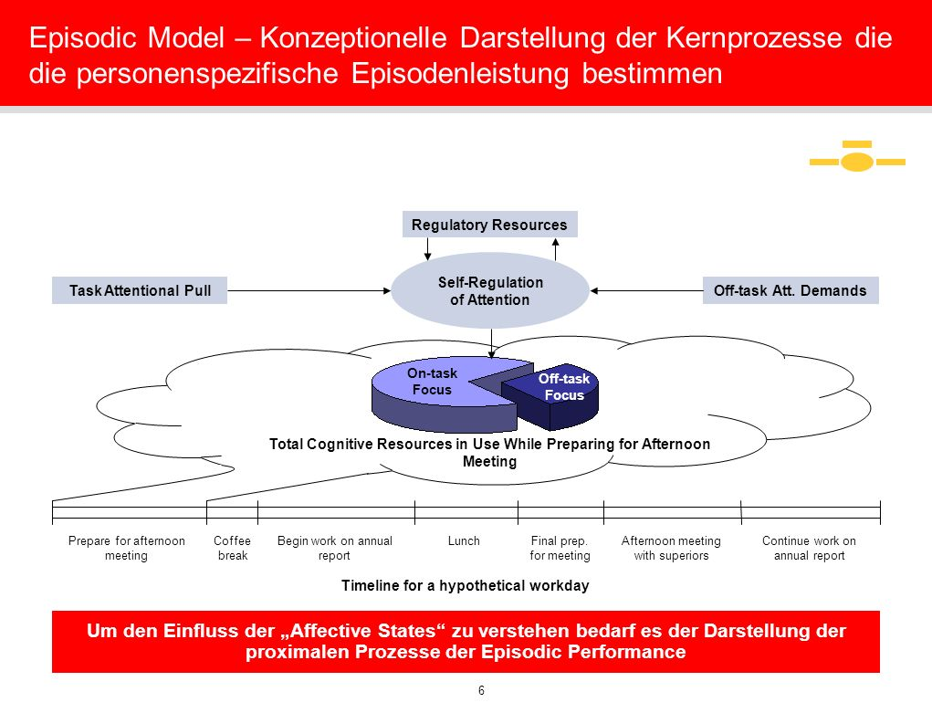 6 On-task Focus Off-task Focus Total Cognitive Resources in Use While Preparing for Afternoon Meeting Episodic Model – Konzeptionelle Darstellung der