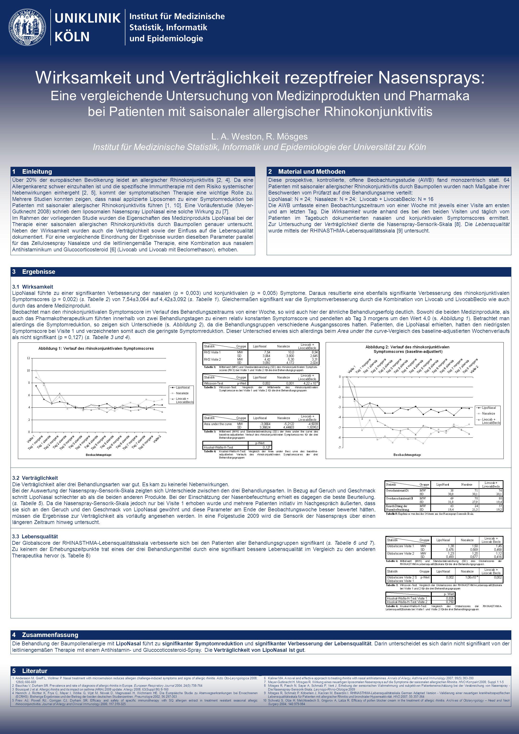 Wirksamkeit und Verträglichkeit rezeptfreier Nasensprays: Eine vergleichende Untersuchung von Medizinprodukten und Pharmaka bei Patienten mit saisonaler allergischer Rhinokonjunktivitis L.