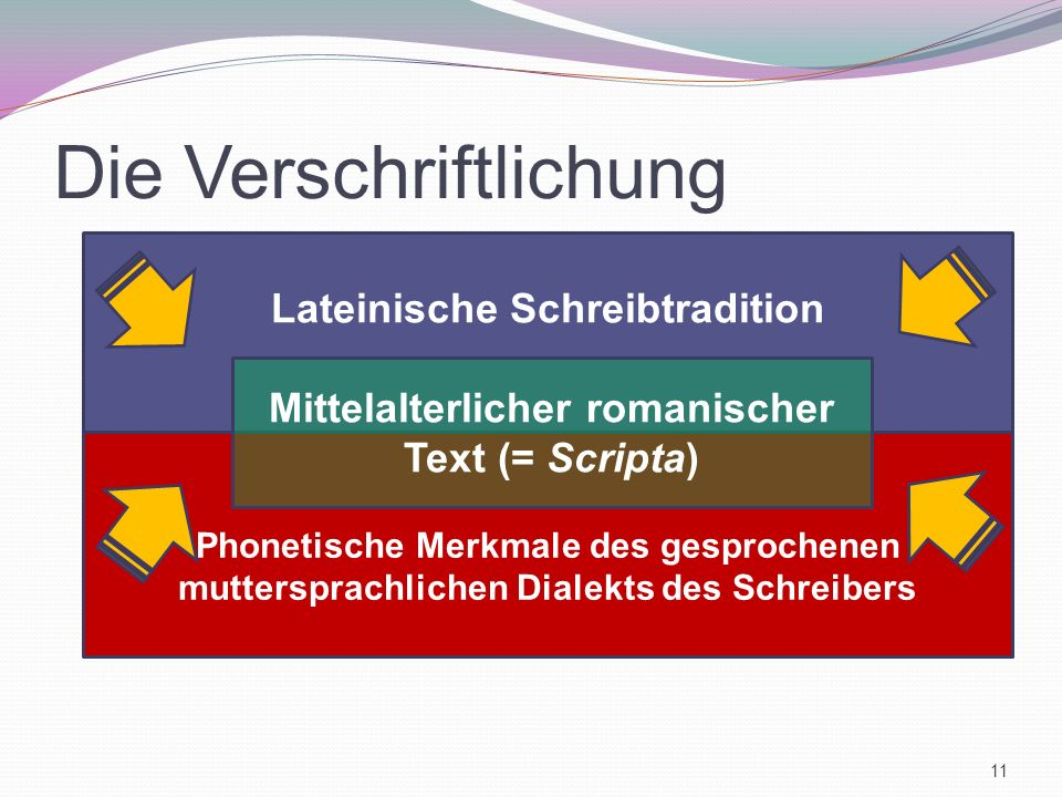 Die Verschriftlichung Phonetische Merkmale des gesprochenen muttersprachlichen Dialekts des Schreibers Lateinische Schreibtradition Mittelalterlicher