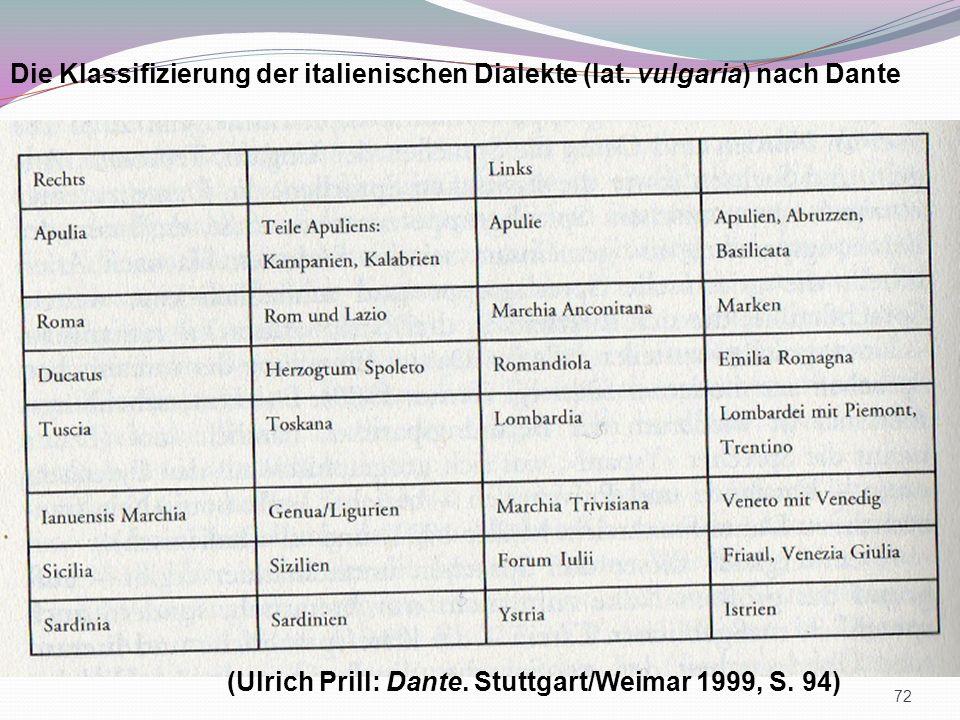 Die Klassifizierung der italienischen Dialekte (lat. vulgaria) nach Dante (Ulrich Prill: Dante. Stuttgart/Weimar 1999, S. 94) 72