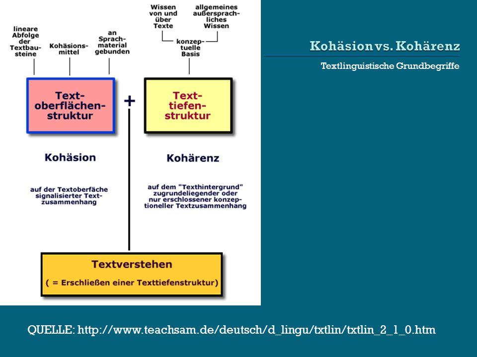 Textlinguistische Grundbegriffe QUELLE: http://www.teachsam.de/deutsch/d_lingu/txtlin/txtlin_2_1_0.htm