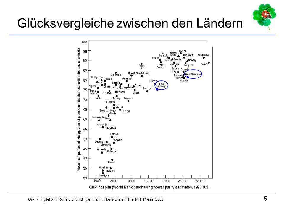 5 Glücksvergleiche zwischen den Ländern Grafik: Inglehart, Ronald und Klingenmann, Hans-Dieter, The MIT Press, 2000