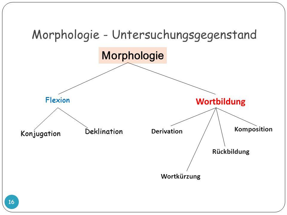 Morphologie - Untersuchungsgegenstand 16 Morphologie Flexion Wortbildung Konjugation Deklination Derivation Komposition Wortkürzung Rückbildung