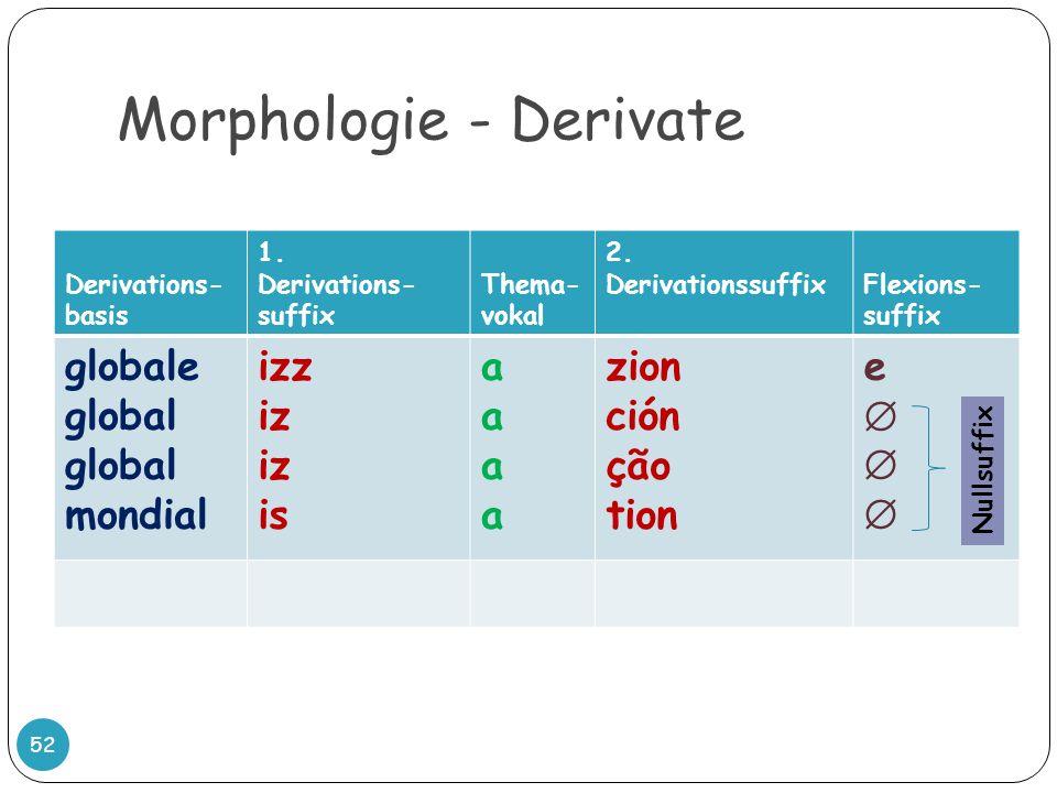 Morphologie - Derivate 52 Derivations- basis 1. Derivations- suffix Thema- vokal 2. DerivationssuffixFlexions- suffix globale global mondial izz iz is