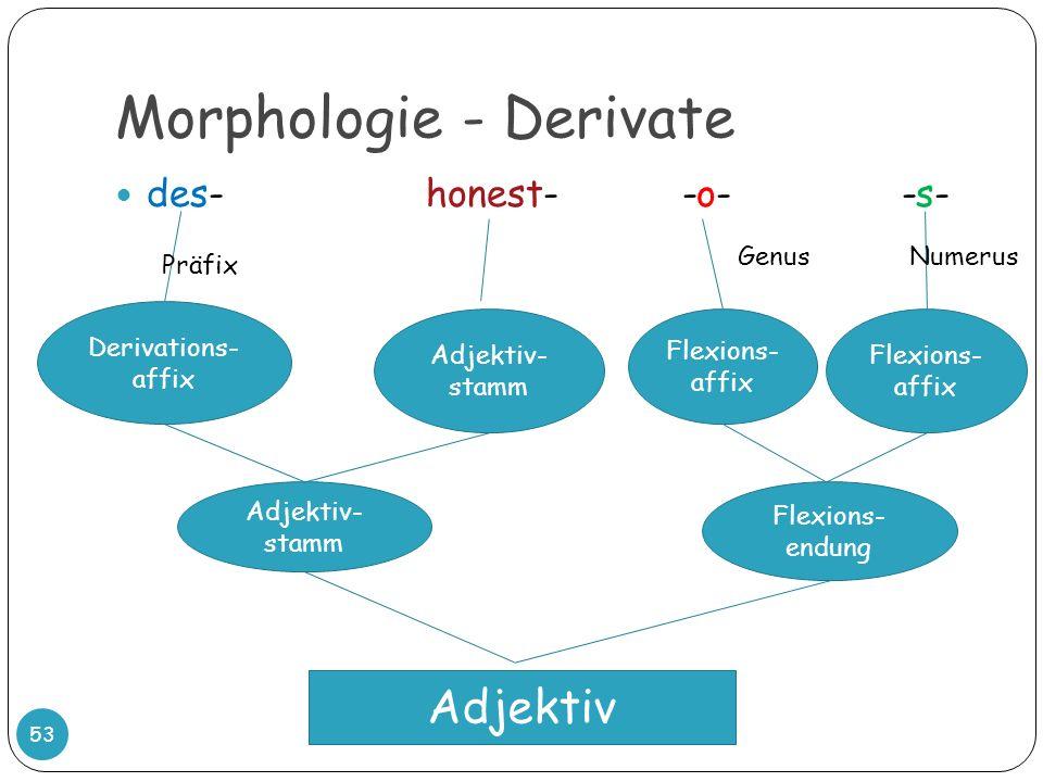 Morphologie - Derivate 53 des- honest- -o- -s- Derivations- affix Adjektiv- stamm Adjektiv- stamm Flexions- affix GenusNumerus Flexions- endung Adjekt