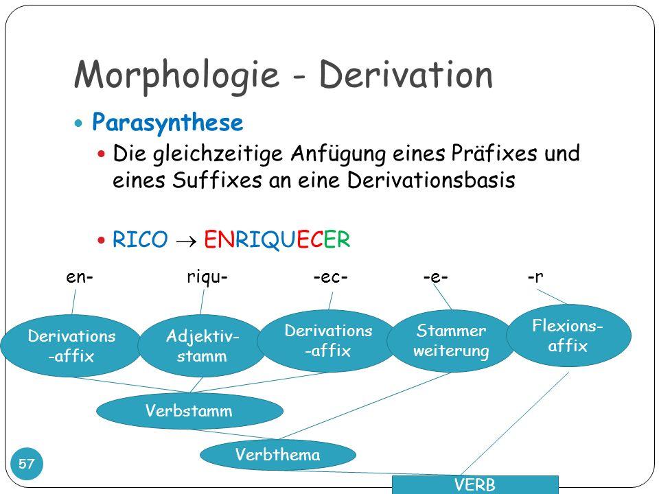 Morphologie - Derivation 57 Parasynthese Die gleichzeitige Anfügung eines Präfixes und eines Suffixes an eine Derivationsbasis RICO ENRIQUECER en- riq