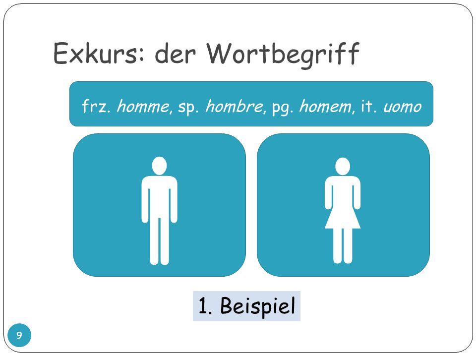 Exkurs: der Wortbegriff 9 frz. homme, sp. hombre, pg. homem, it. uomo 1. Beispiel