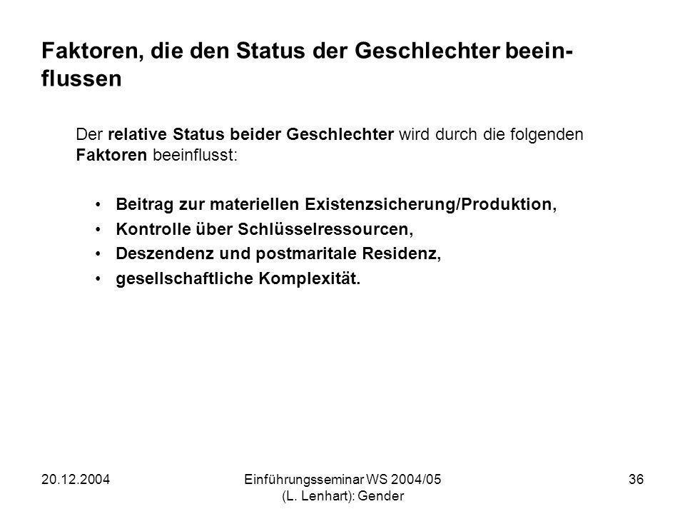 20.12.2004Einführungsseminar WS 2004/05 (L. Lenhart): Gender 36 Faktoren, die den Status der Geschlechter beein- flussen Der relative Status beider Ge