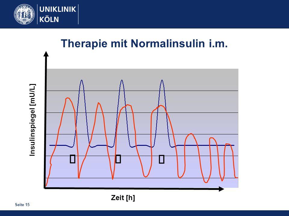 Seite 15 Zeit [h] Insulinspiegel [mU/L] Therapie mit Normalinsulin i.m.