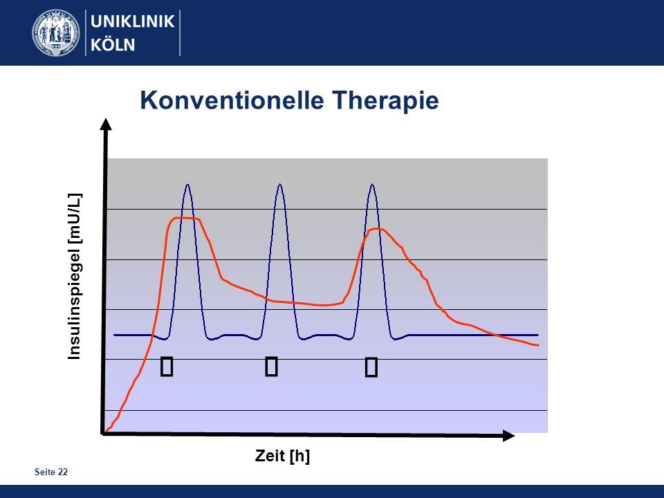 Seite 22 Zeit [h] Insulinspiegel [mU/L] Konventionelle Therapie