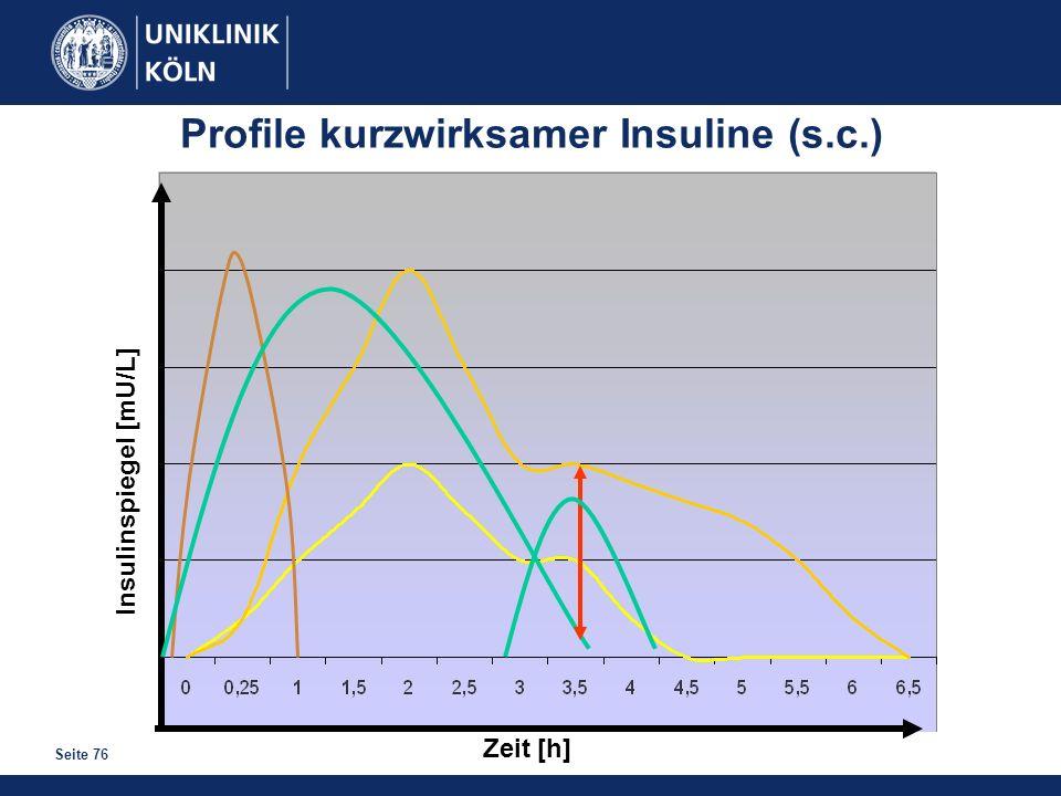 Seite 76 Zeit [h] Insulinspiegel [mU/L] Profile kurzwirksamer Insuline (s.c.)