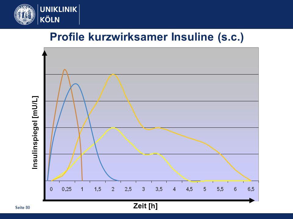 Seite 80 Zeit [h] Insulinspiegel [mU/L] Profile kurzwirksamer Insuline (s.c.)
