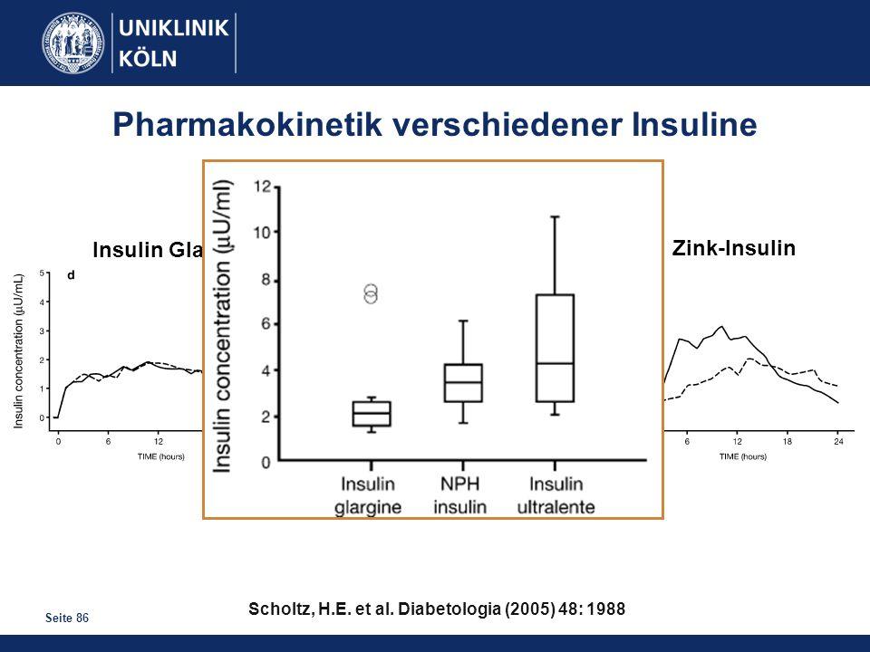Seite 86 Pharmakokinetik verschiedener Insuline Scholtz, H.E. et al. Diabetologia (2005) 48: 1988 Insulin Glargin NPH-Insulin Zink-Insulin