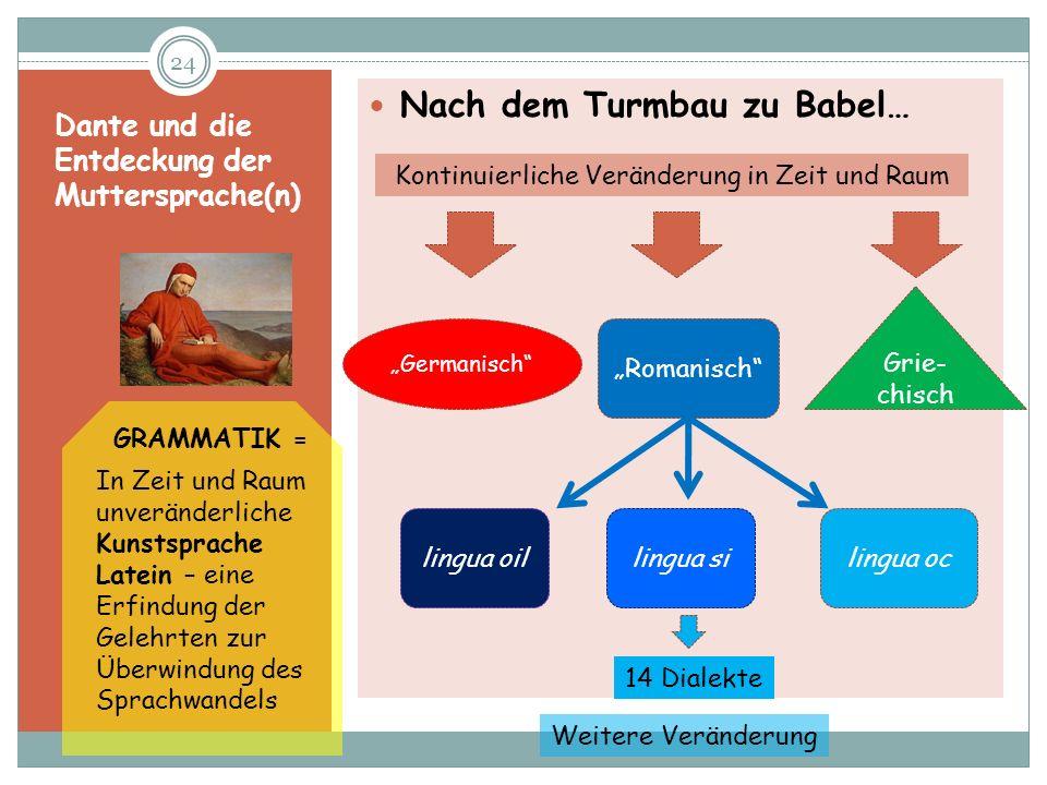 Dante und die Entdeckung der Muttersprache(n) Nach dem Turmbau zu Babel… 24 Germanisch Romanisch Grie- chisch lingua oillingua silingua oc 14 Dialekte