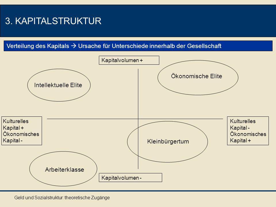 3. KAPITALSTRUKTUR Verteilung des Kapitals Ursache für Unterschiede innerhalb der Gesellschaft Arbeiterklasse Kleinbürgertum Ökonomische Elite Intelle