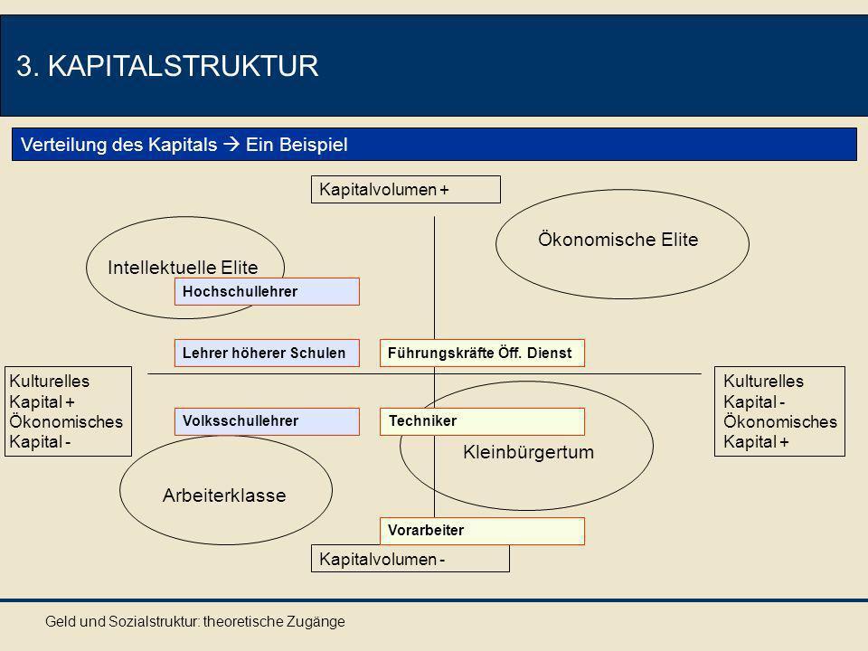 Geld und Sozialstruktur: theoretische Zugänge 3. KAPITALSTRUKTUR Verteilung des Kapitals Ein Beispiel Arbeiterklasse Ökonomische Elite Intellektuelle