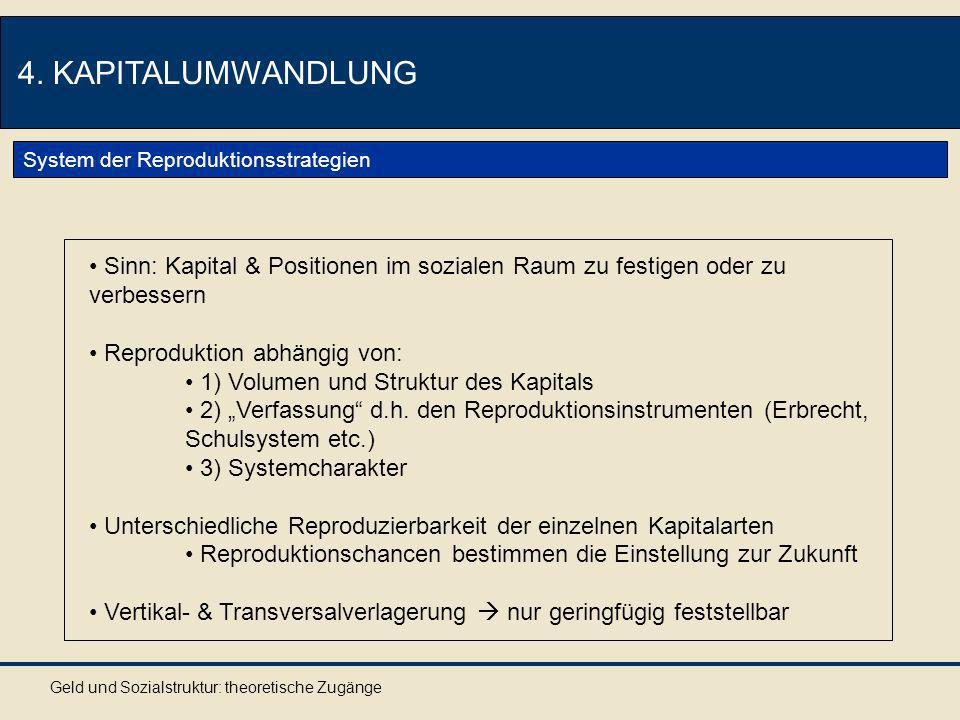 Geld und Sozialstruktur: theoretische Zugänge 4. KAPITALUMWANDLUNG System der Reproduktionsstrategien Sinn: Kapital & Positionen im sozialen Raum zu f