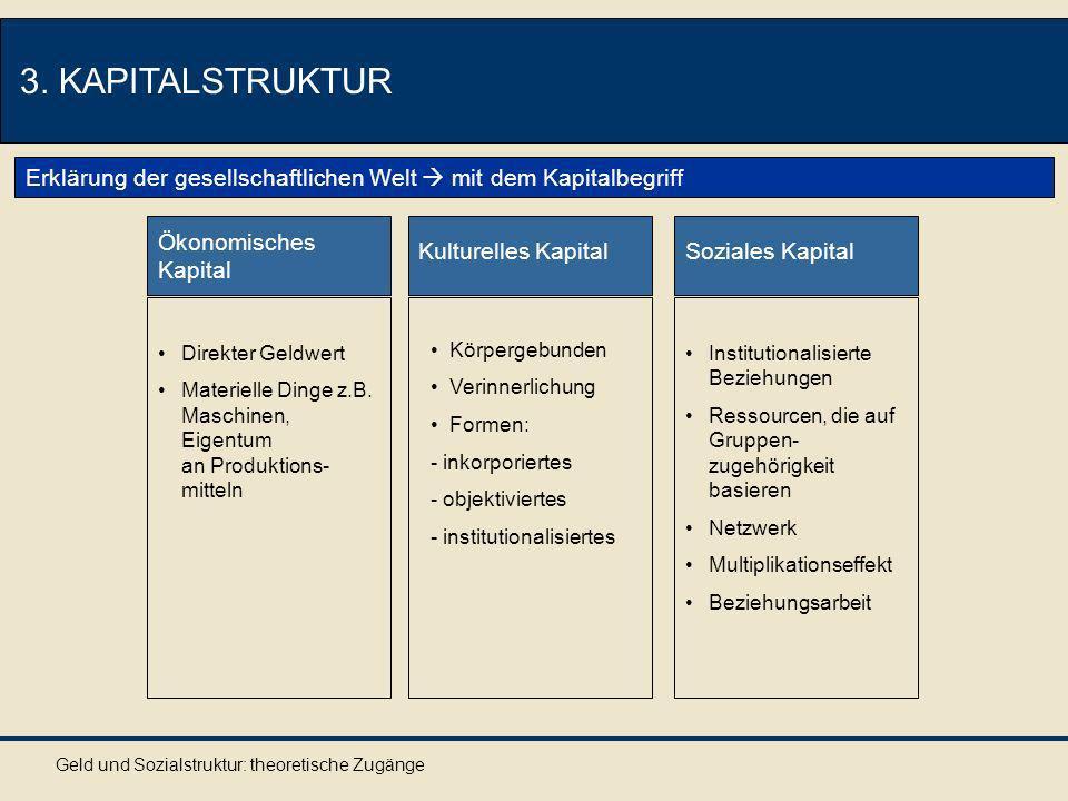 Geld und Sozialstruktur: theoretische Zugänge 3. KAPITALSTRUKTUR Ökonomisches Kapital Direkter Geldwert Materielle Dinge z.B. Maschinen, Eigentum an P