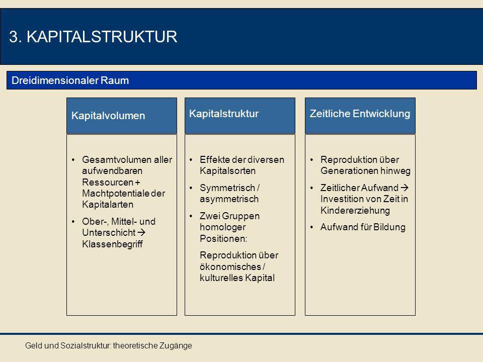 Geld und Sozialstruktur: theoretische Zugänge 3. KAPITALSTRUKTUR Dreidimensionaler Raum Kapitalvolumen Gesamtvolumen aller aufwendbaren Ressourcen + M