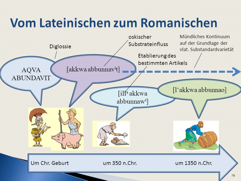 78 Um Chr. Geburtum 350 n.Chr.um 1350 n.Chr. AQVA ABUNDAVIT [akkwa abbunnav i t] [ill a akkwa abbunnaw t ] [lakkwa abbunnao] oskischer Substrateinflus