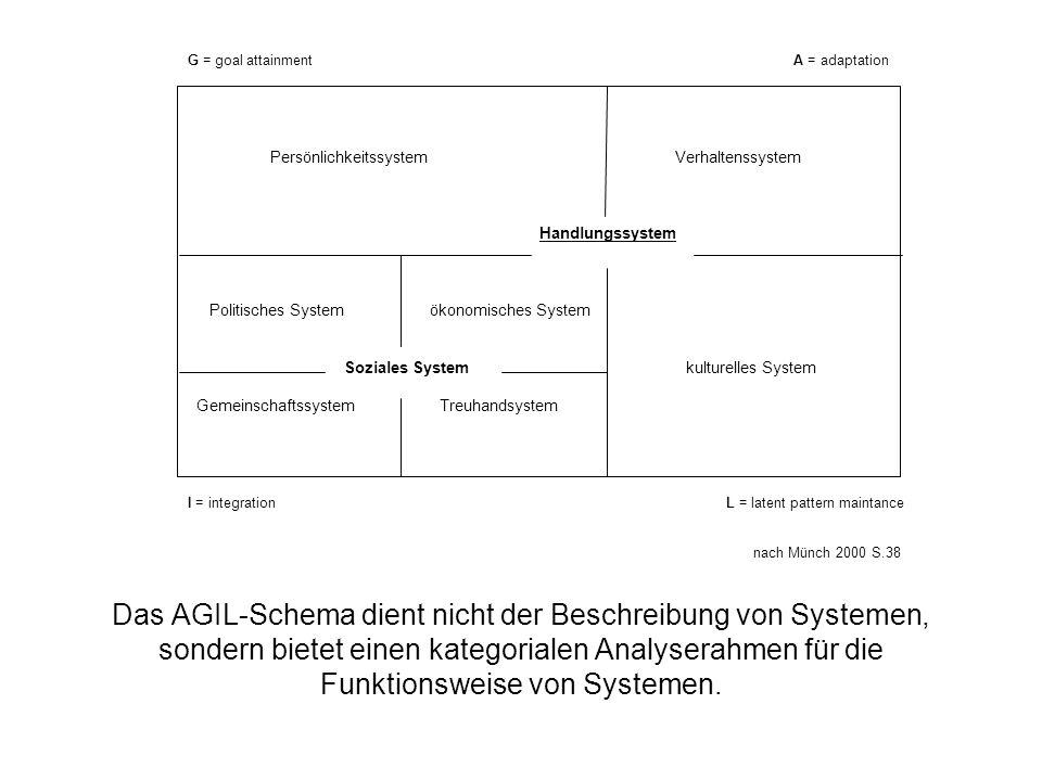Persönlichkeitssystem Verhaltenssystem Handlungssystem Politisches System ökonomisches System Soziales System kulturelles System Gemeinschaftssystem T