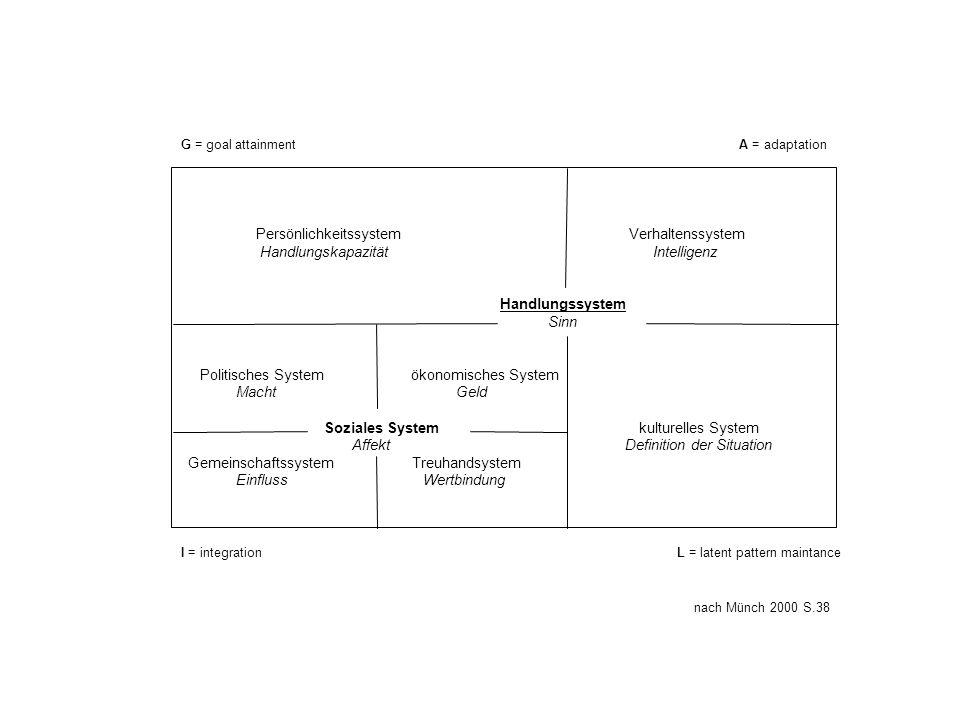Persönlichkeitssystem Verhaltenssystem Handlungskapazität Intelligenz Handlungssystem Sinn Politisches System ökonomisches System Macht Geld Soziales
