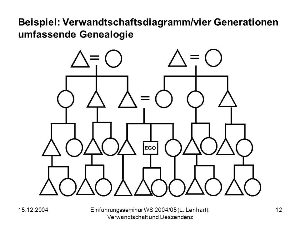 15.12.2004Einführungsseminar WS 2004/05 (L. Lenhart): Verwandtschaft und Deszendenz 12 Beispiel: Verwandtschaftsdiagramm/vier Generationen umfassende