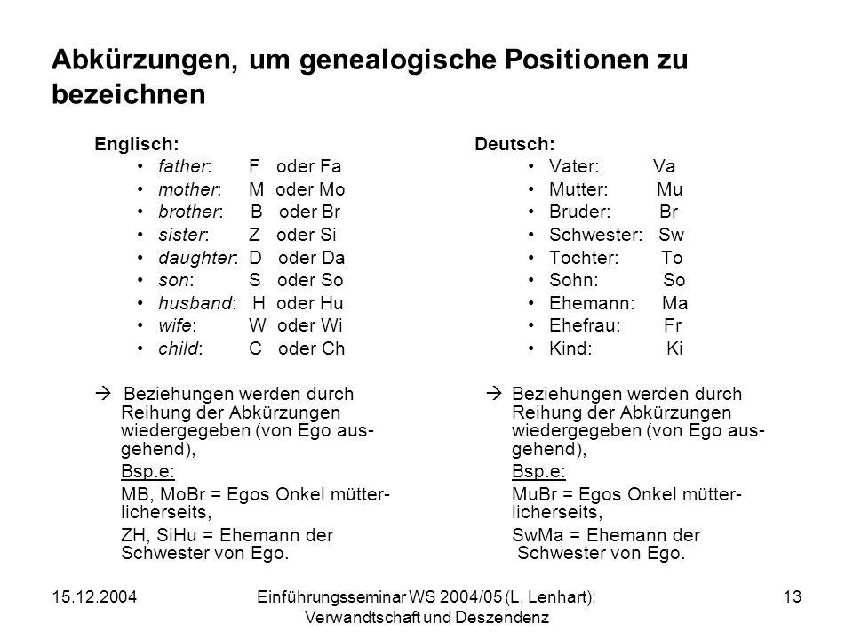 15.12.2004Einführungsseminar WS 2004/05 (L. Lenhart): Verwandtschaft und Deszendenz 13 Abkürzungen, um genealogische Positionen zu bezeichnen Englisch