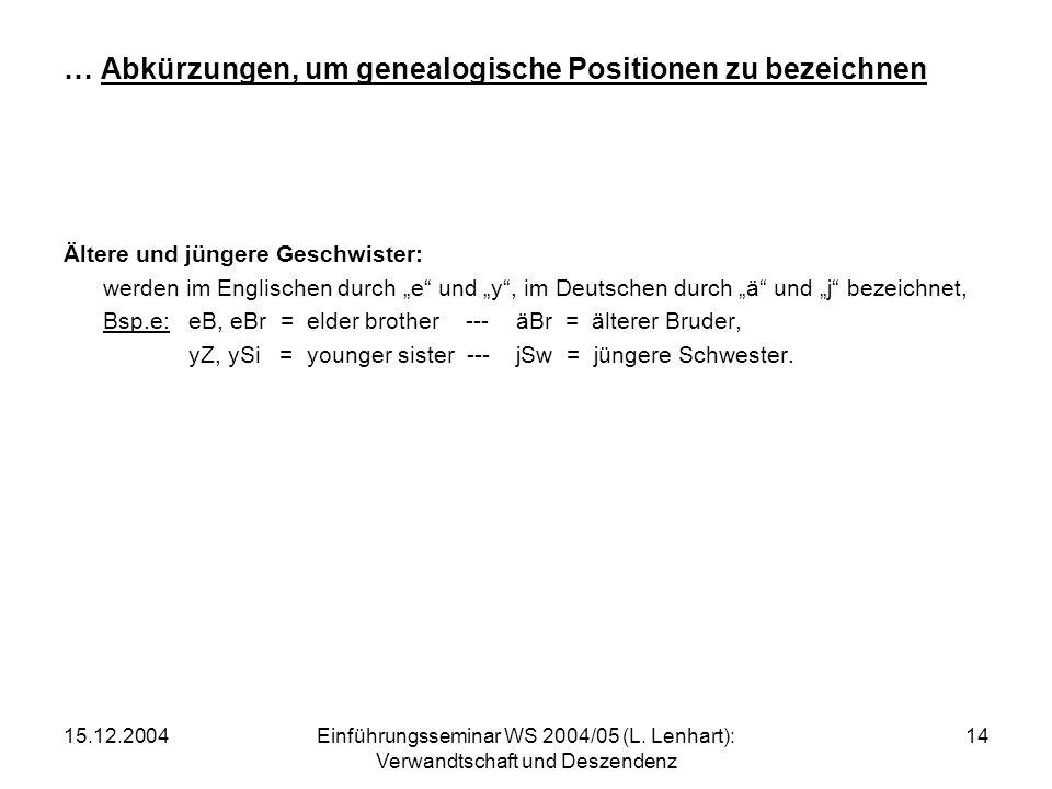 15.12.2004Einführungsseminar WS 2004/05 (L. Lenhart): Verwandtschaft und Deszendenz 14 … Abkürzungen, um genealogische Positionen zu bezeichnen Ältere