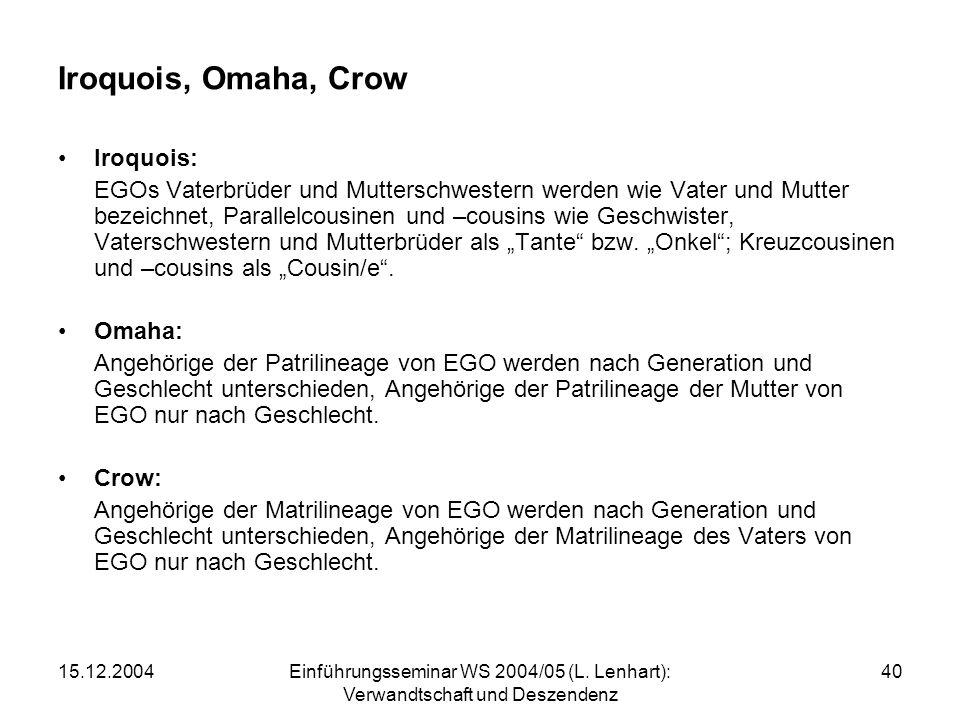 15.12.2004Einführungsseminar WS 2004/05 (L. Lenhart): Verwandtschaft und Deszendenz 40 Iroquois, Omaha, Crow Iroquois: EGOs Vaterbrüder und Mutterschw