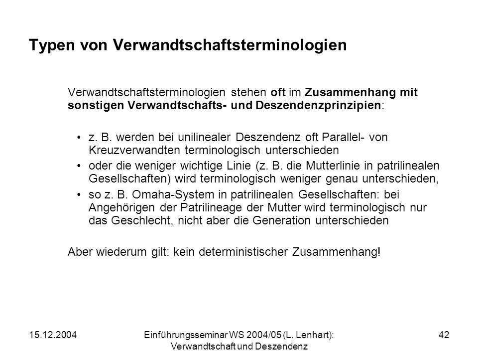 15.12.2004Einführungsseminar WS 2004/05 (L. Lenhart): Verwandtschaft und Deszendenz 42 Typen von Verwandtschaftsterminologien Verwandtschaftsterminolo