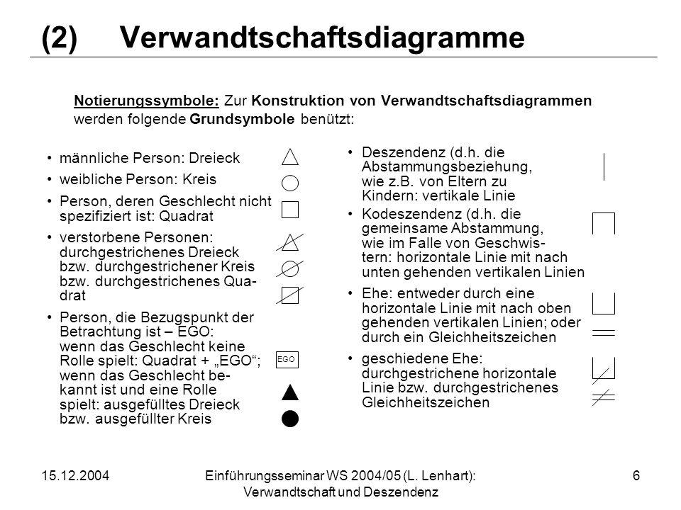 15.12.2004Einführungsseminar WS 2004/05 (L. Lenhart): Verwandtschaft und Deszendenz 6 (2) Verwandtschaftsdiagramme Notierungssymbole: Zur Konstruktion