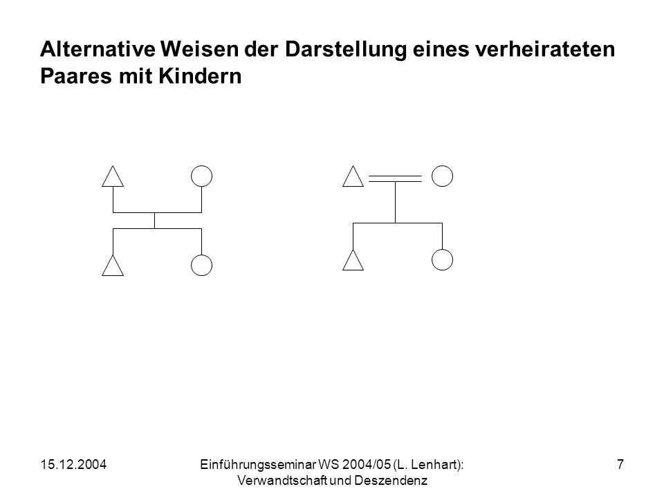 15.12.2004Einführungsseminar WS 2004/05 (L. Lenhart): Verwandtschaft und Deszendenz 7 Alternative Weisen der Darstellung eines verheirateten Paares mi