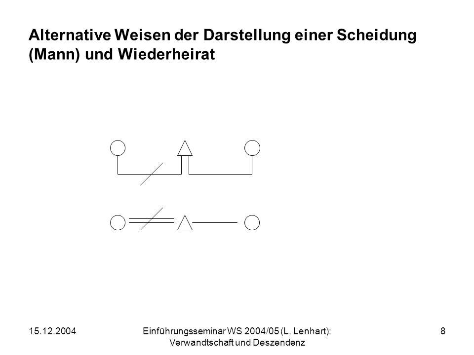15.12.2004Einführungsseminar WS 2004/05 (L. Lenhart): Verwandtschaft und Deszendenz 8 Alternative Weisen der Darstellung einer Scheidung (Mann) und Wi