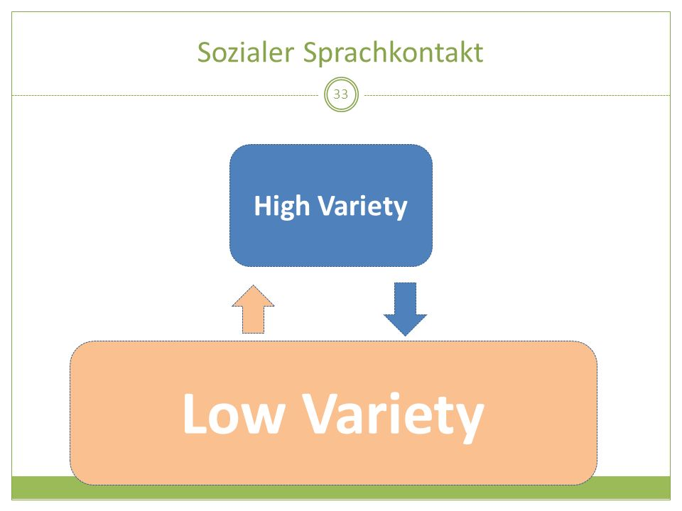 Sozialer Sprachkontakt 33 High Variety Low Variety