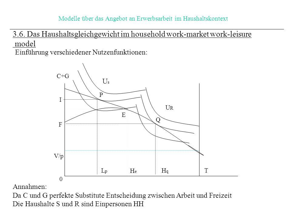 Modelle über das Angebot an Erwerbsarbeit im Haushaltskontext Einführung verschiedener Nutzenfunktionen: 3.6.