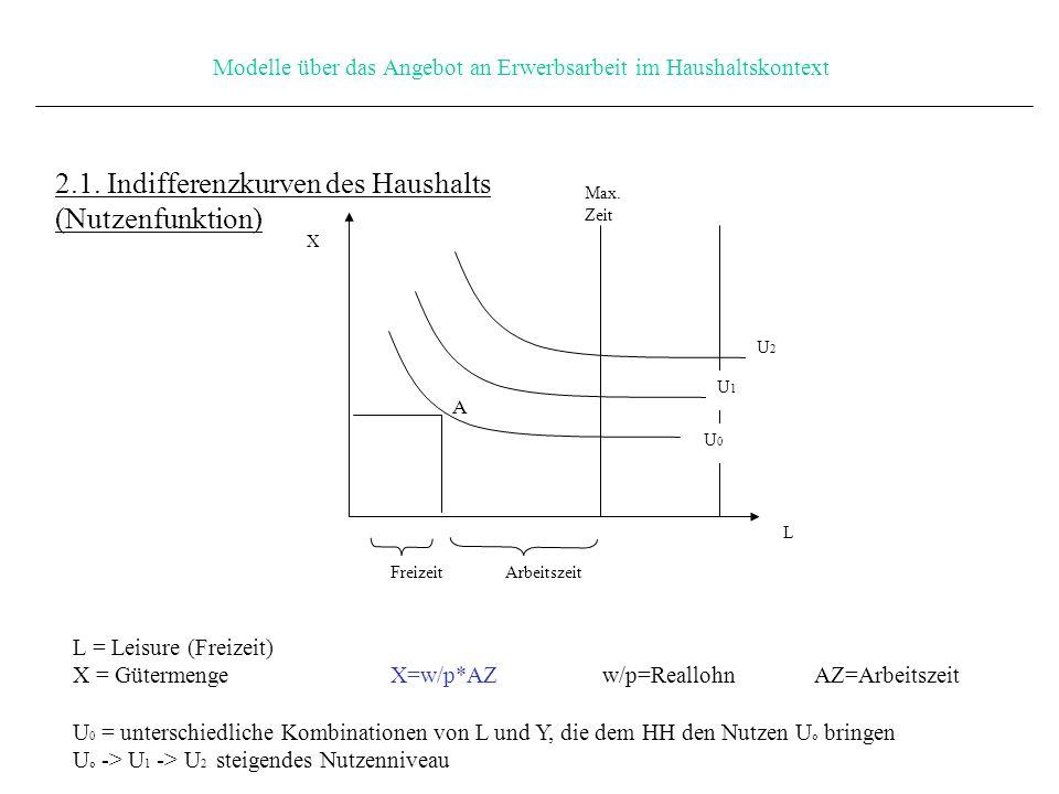 Modelle über das Angebot an Erwerbsarbeit im Haushaltskontext X 2.1.