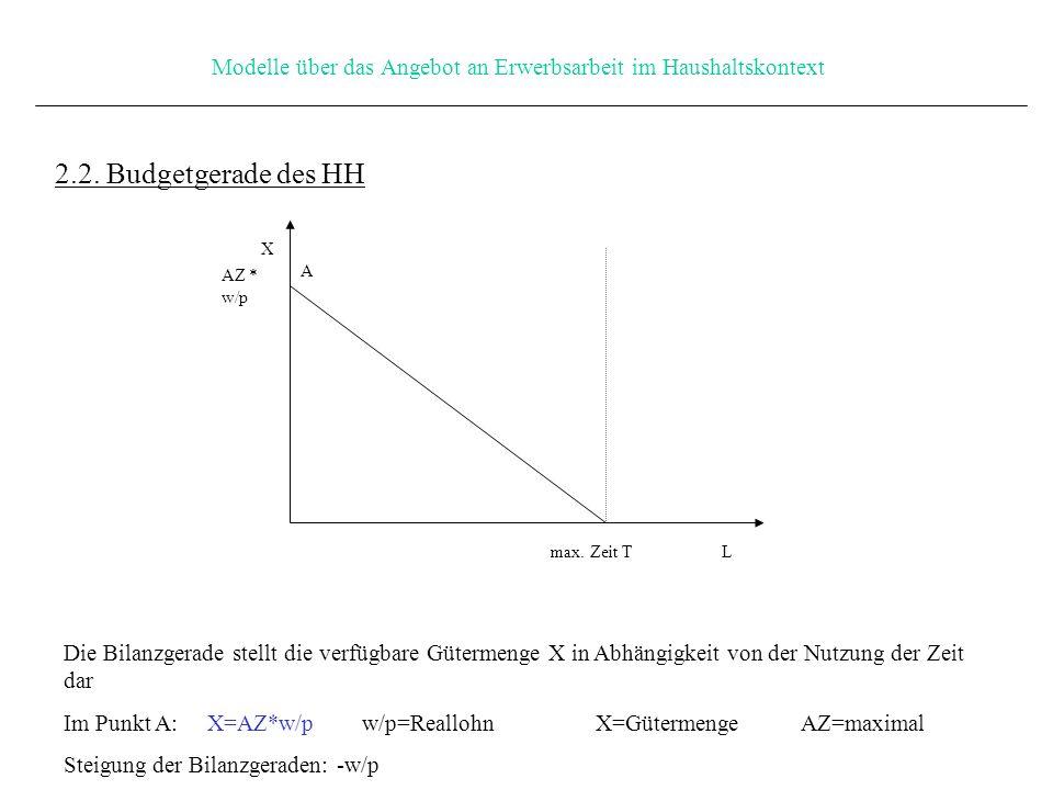 Modelle über das Angebot an Erwerbsarbeit im Haushaltskontext L X AZ * w/p max.