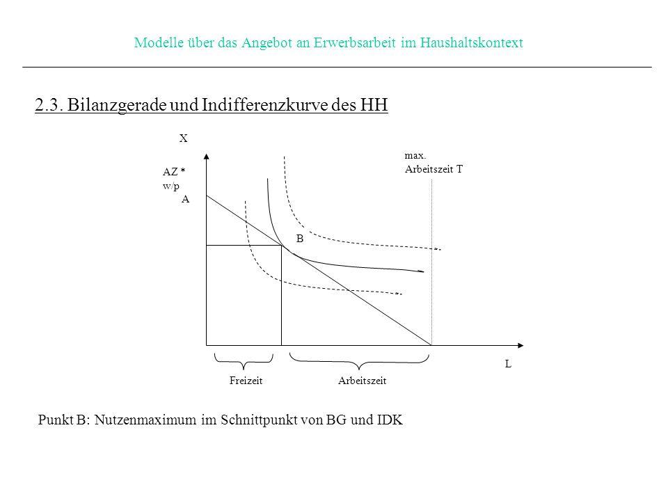 Modelle über das Angebot an Erwerbsarbeit im Haushaltskontext 2.3.