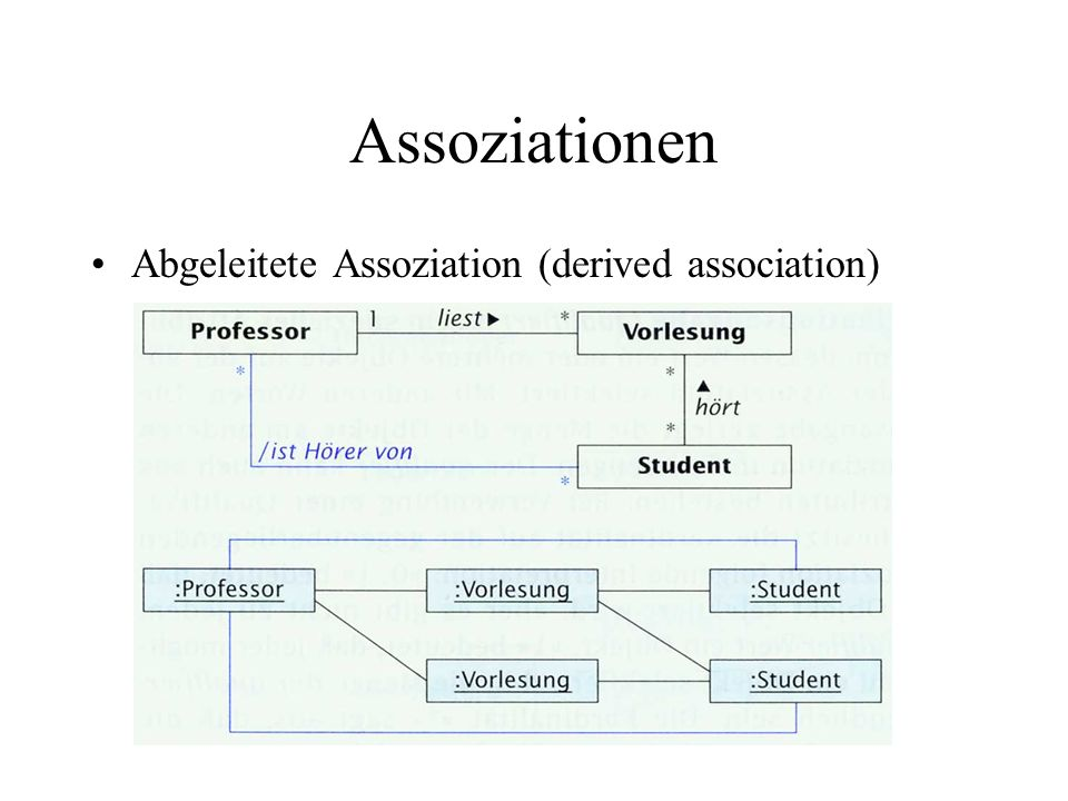 Assoziationen Aggregation und Komposition Schwierige Abgrenzung / diverse Definitionen Whole-part-Beziehungen Komposition: Kardinalität max.