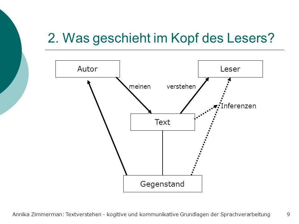 Annika Zimmerman: Textverstehen - kogitive und kommunikative Grundlagen der Sprachverarbeitung9 2. Was geschieht im Kopf des Lesers? AutorLeser Text G