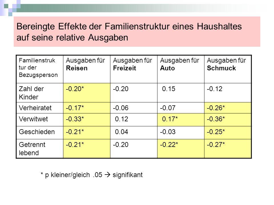 Bereingte Effekte der Familienstruktur eines Haushaltes auf seine relative Ausgaben Familienstruk tur der Bezugsperson Ausgaben für Reisen Ausgaben fü