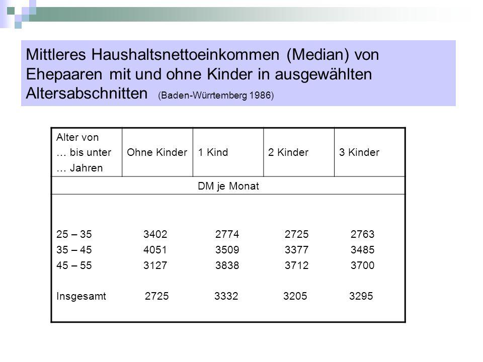Mittleres Haushaltsnettoeinkommen (Median) von Ehepaaren mit und ohne Kinder in ausgewählten Altersabschnitten (Baden-Würrtemberg 1986) Alter von … bi