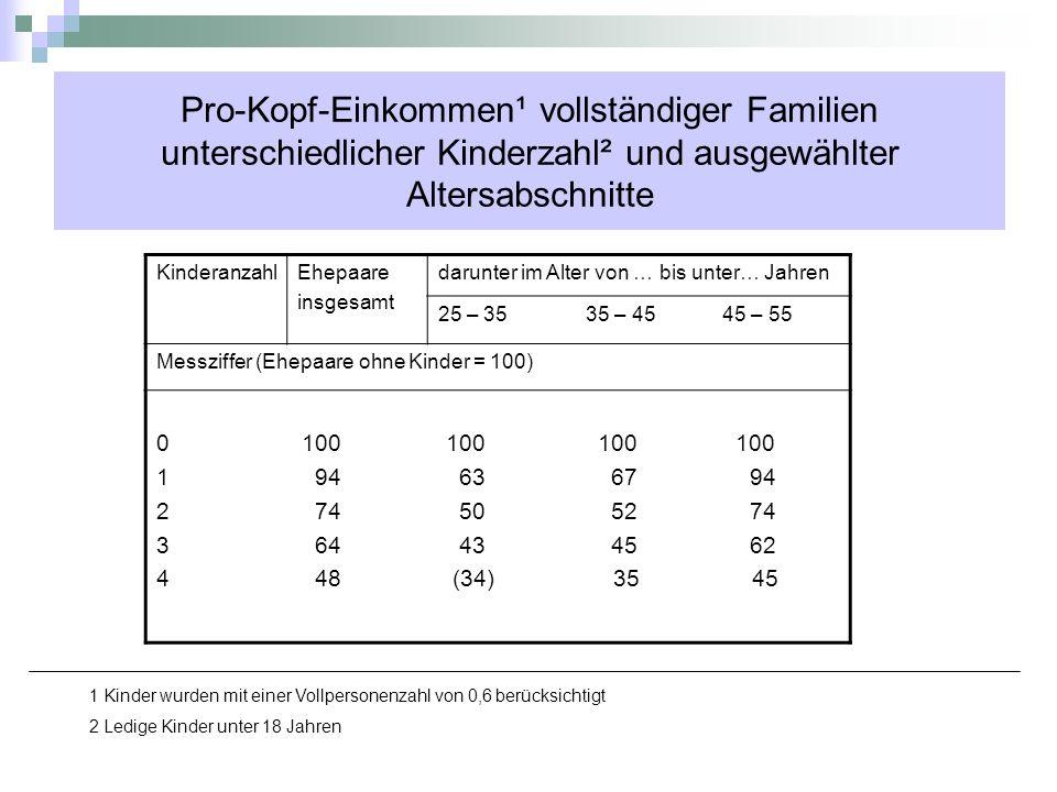Pro-Kopf-Einkommen¹ vollständiger Familien unterschiedlicher Kinderzahl² und ausgewählter Altersabschnitte KinderanzahlEhepaare insgesamt darunter im