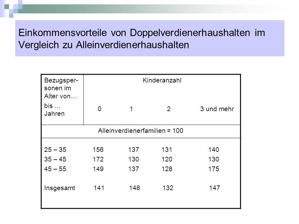 Bereingte Effekte der Familienstruktur eines Haushaltes auf seine relative Ausgaben Familienstruk tur der Bezugsperson Ausgaben für Reisen Ausgaben für Freizeit Ausgaben für Auto Ausgaben für Schmuck Zahl der Kinder -0.20*-0.20 0.15-0.12 Verheiratet-0.17*-0.06-0.07-0.26* Verwitwet-0.33* 0.12 0.17*-0.36* Geschieden-0.21* 0.04-0.03-0.25* Getrennt lebend -0.21*-0.20-0.22*-0.27* * p kleiner/gleich.05 signifikant